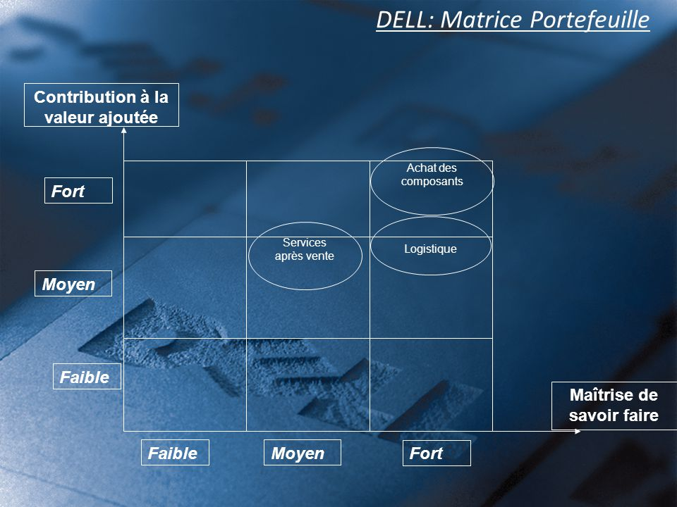 DELL: Matrice Portefeuille
