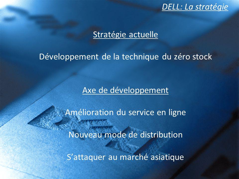 Développement de la technique du zéro stock