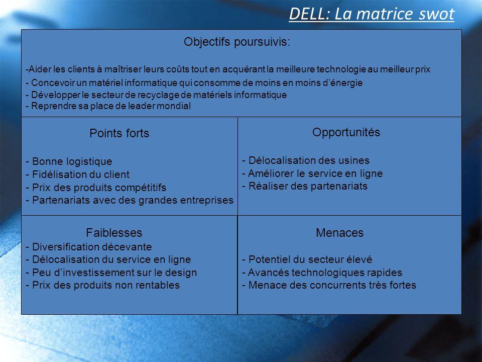 DELL: La matrice swot Objectifs poursuivis: Points forts Opportunités