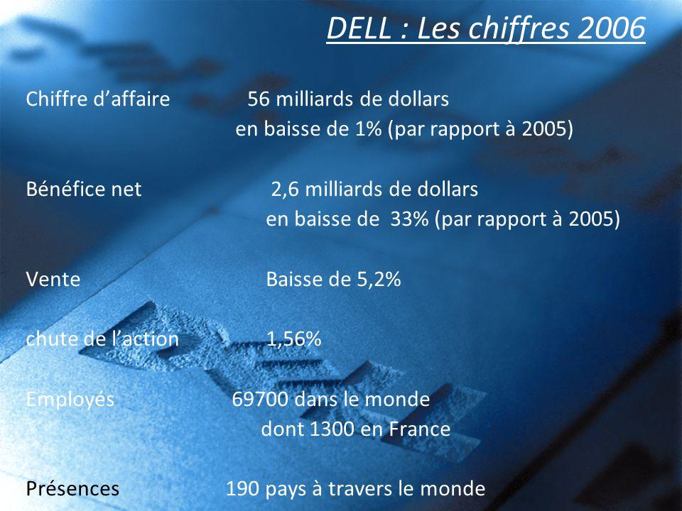 DELL : Les chiffres 2006 Chiffre d'affaire 56 milliards de dollars