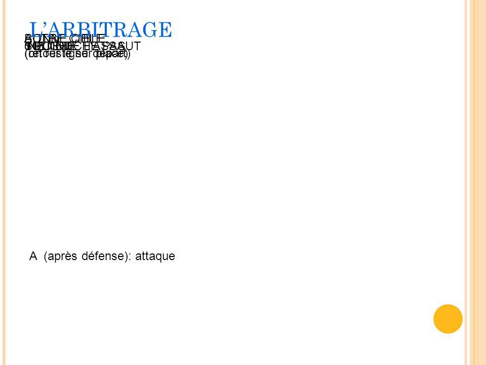 L'ARBITRAGE A (après défense): attaque TOUCHE 1 POINT 0 POINT