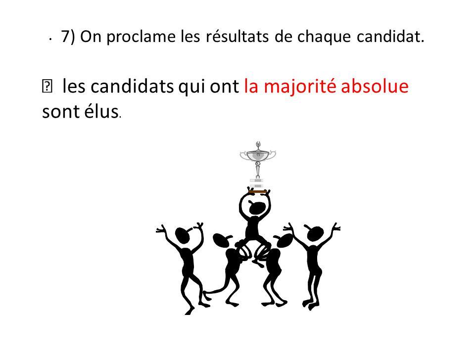  les candidats qui ont la majorité absolue sont élus.