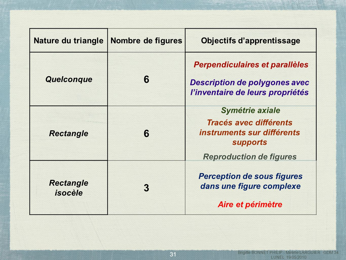 6 3 Nature du triangle Nombre de figures Objectifs d'apprentissage