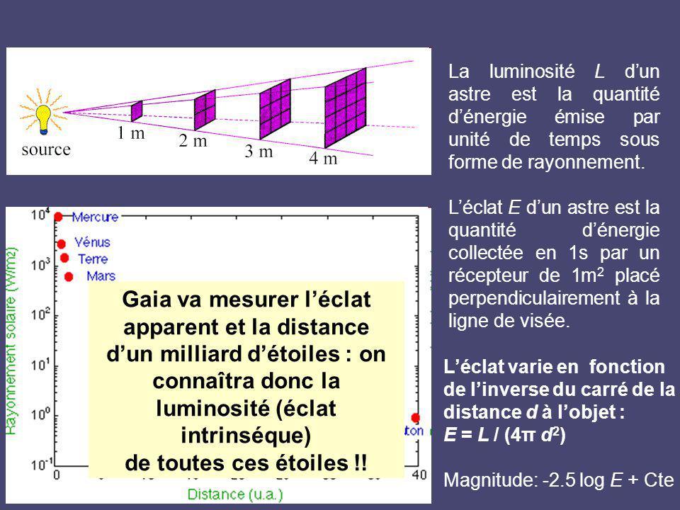 Gaia va mesurer l'éclat apparent et la distance