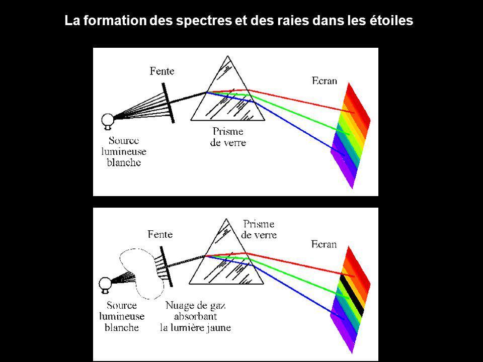 La formation des spectres et des raies dans les étoiles