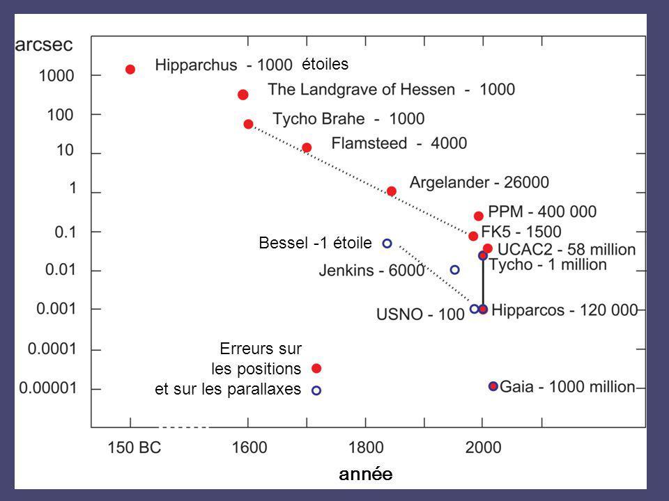 année étoiles Bessel -1 étoile Erreurs sur les positions