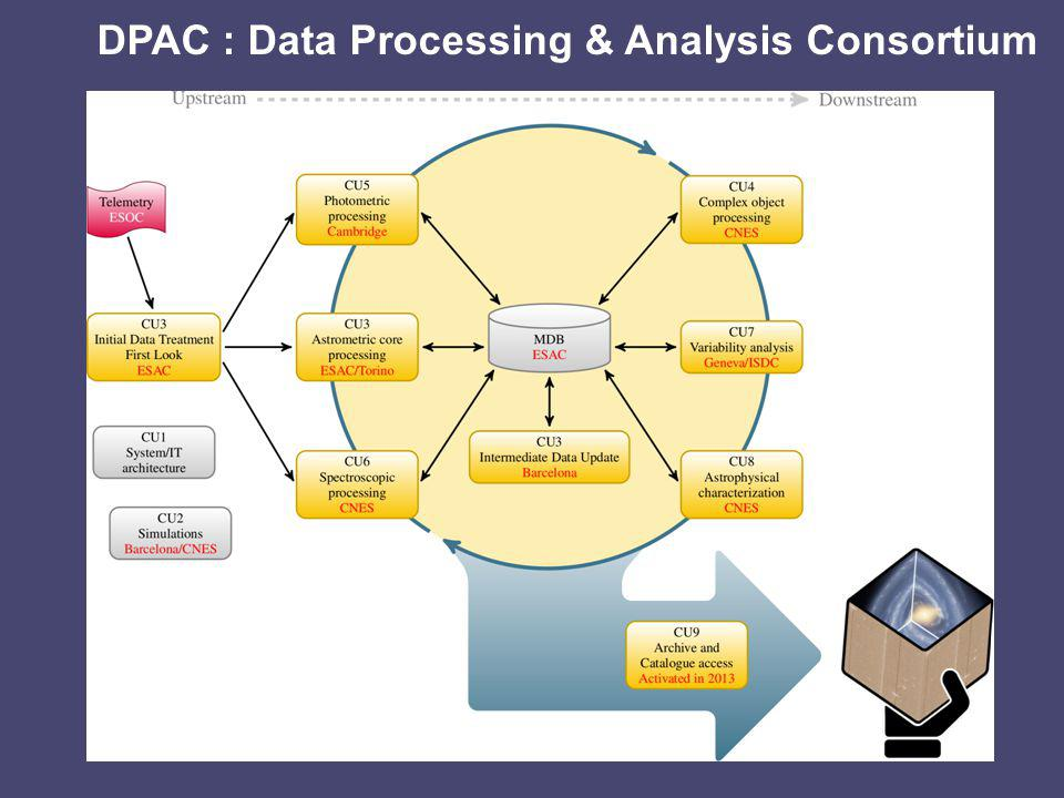 DPAC : Data Processing & Analysis Consortium