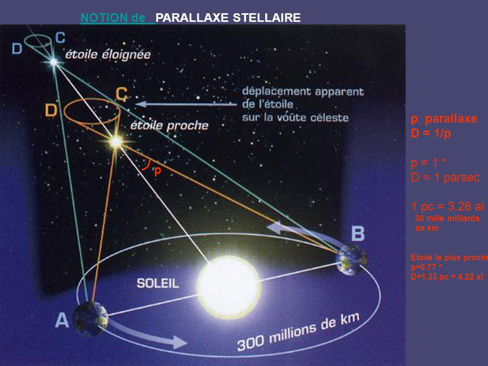 NOTION de PARALLAXE STELLAIRE