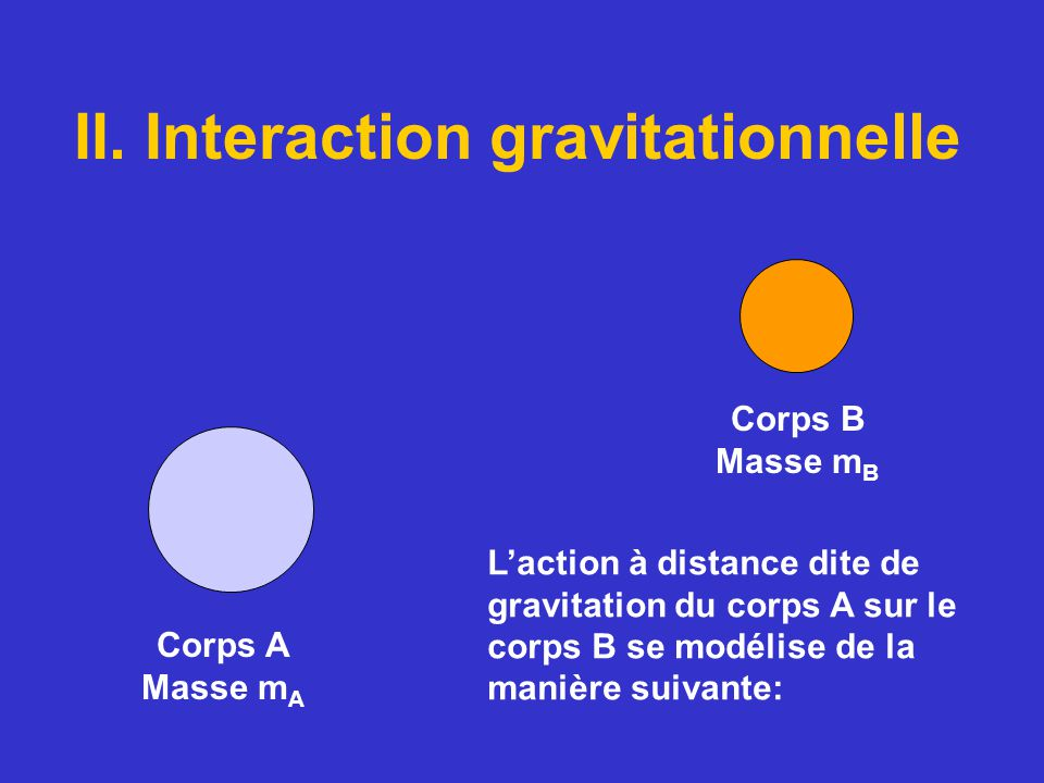 II. Interaction gravitationnelle