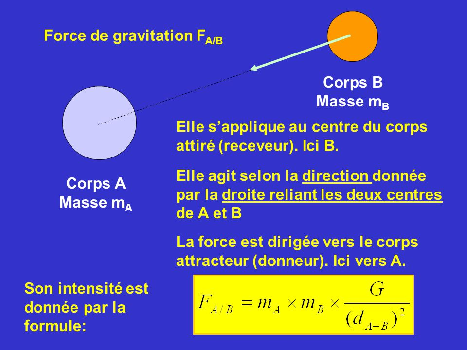 Force de gravitation FA/B