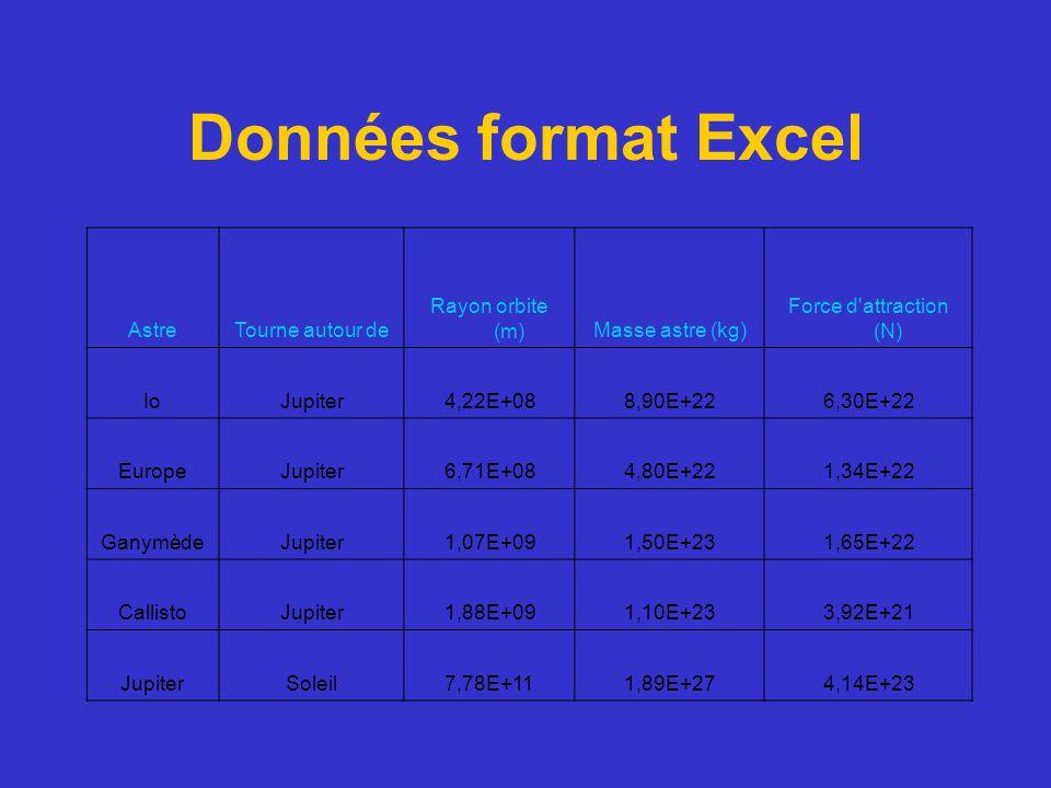 Données format Excel Astre Tourne autour de Rayon orbite (m)