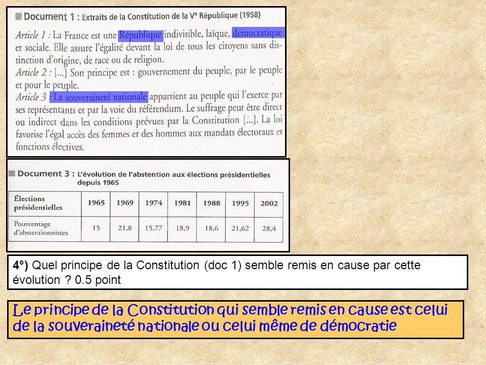 4°) Quel principe de la Constitution (doc 1) semble remis en cause par cette évolution 0.5 point
