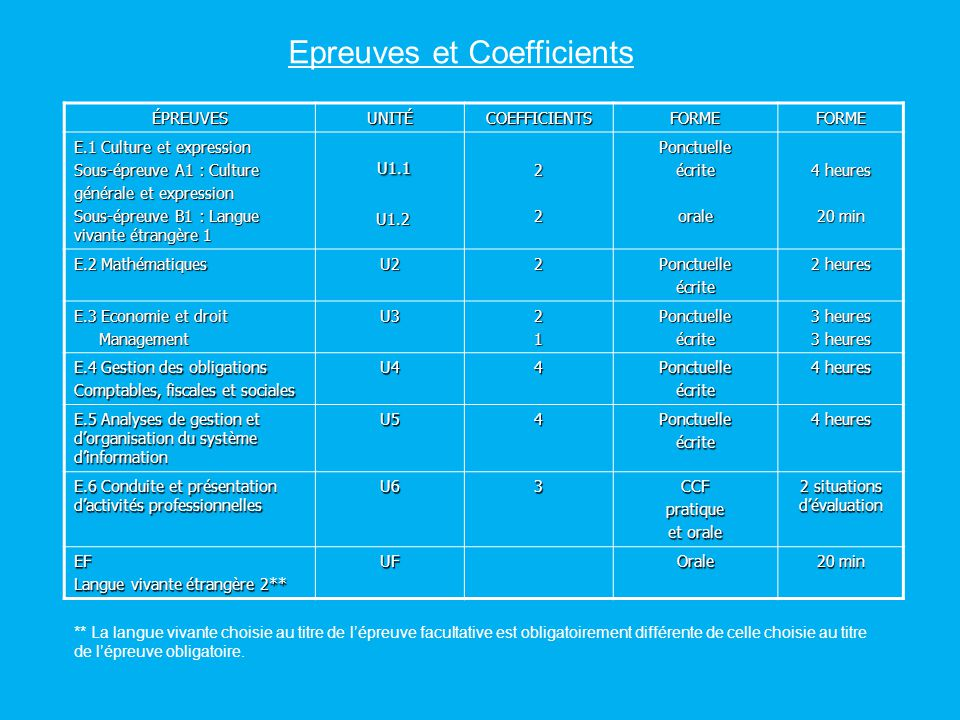 U1.1 Epreuves et Coefficients ÉPREUVES UNITÉ COEFFICIENTS FORME