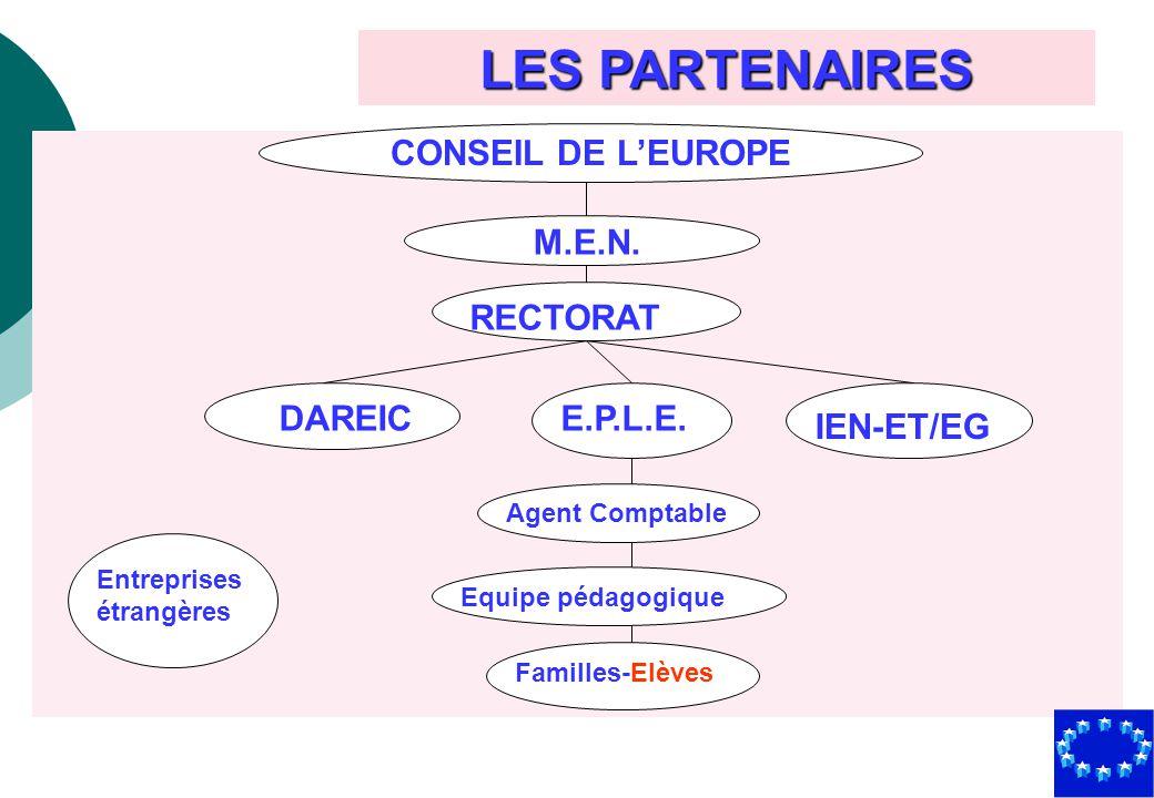LES PARTENAIRES CONSEIL DE L'EUROPE M.E.N. RECTORAT DAREIC E.P.L.E.