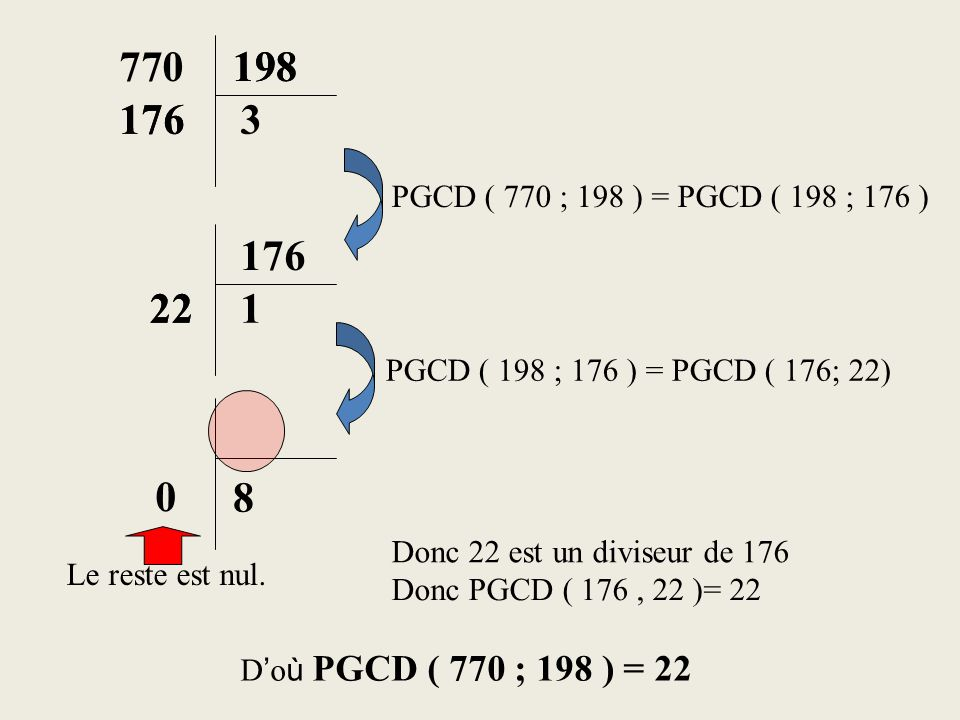 770 198. 198. 176. 176. 3. PGCD ( 770 ; 198 ) = PGCD ( 198 ; 176 ) 176. 22. 22. 1. PGCD ( 198 ; 176 ) = PGCD ( 176; 22)
