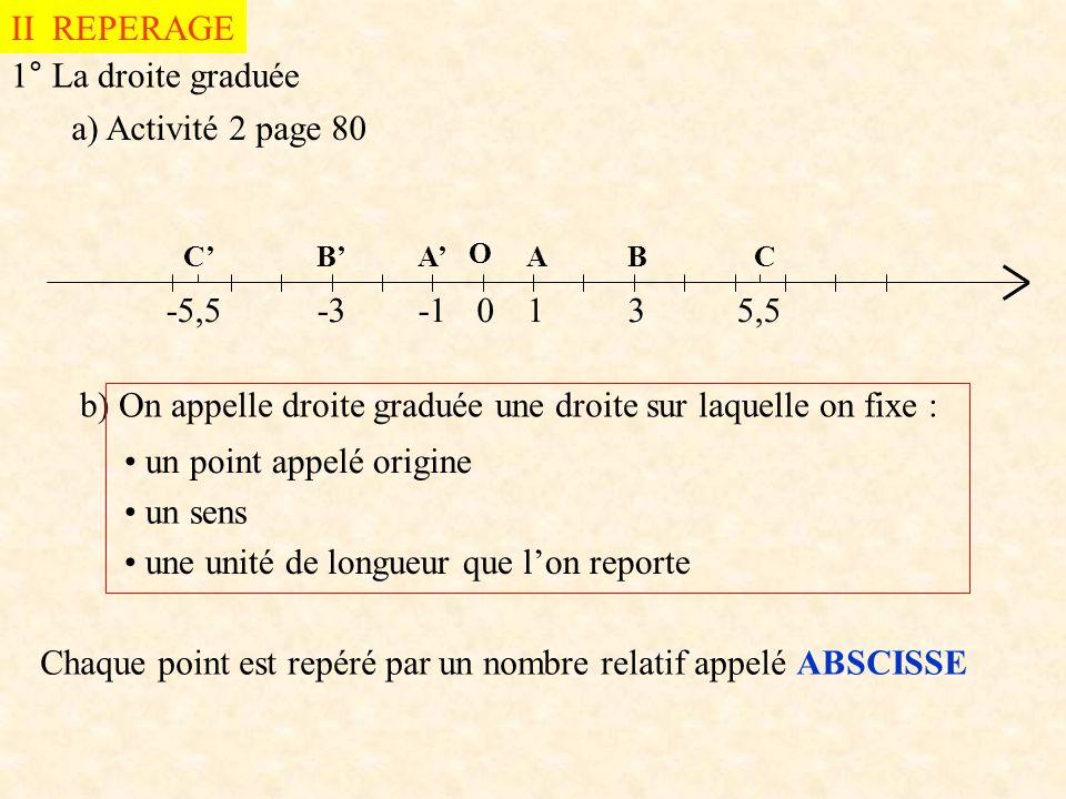 b) On appelle droite graduée une droite sur laquelle on fixe :