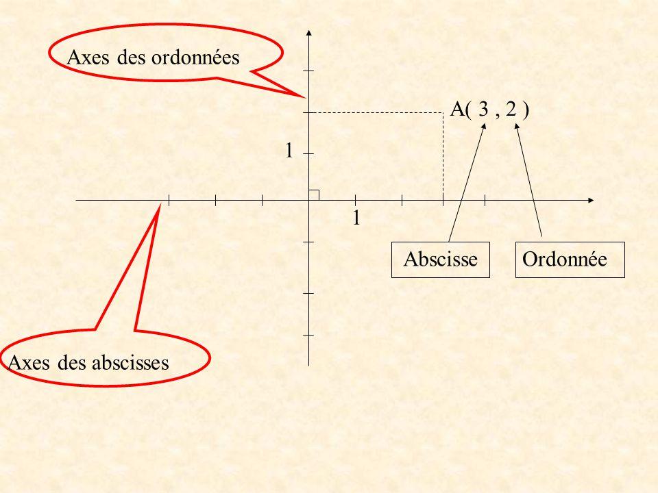 Axes des ordonnées A( 3 , 2 ) 1 1 Abscisse Ordonnée Axes des abscisses