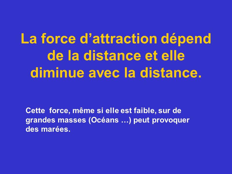 La force d'attraction dépend de la distance et elle diminue avec la distance.