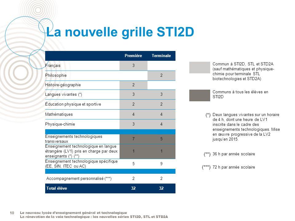 La nouvelle grille STI2D