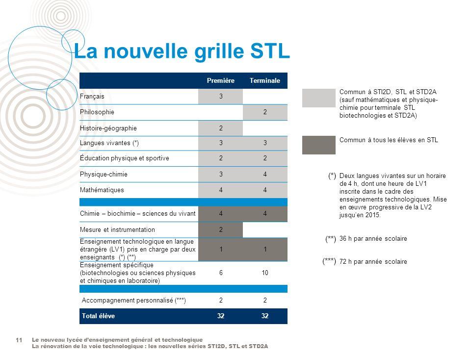 La nouvelle grille STL (*) (**) (***) 11 Première Terminale Français 3