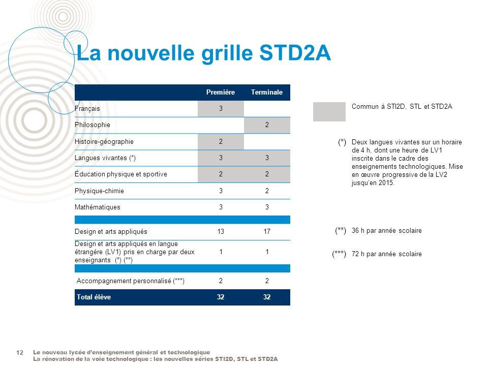 La nouvelle grille STD2A