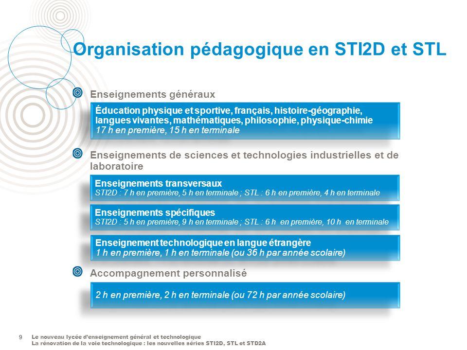 Organisation pédagogique en STI2D et STL