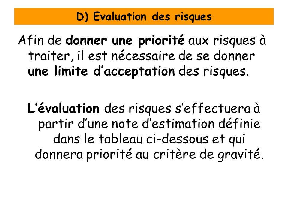 D) Evaluation des risques