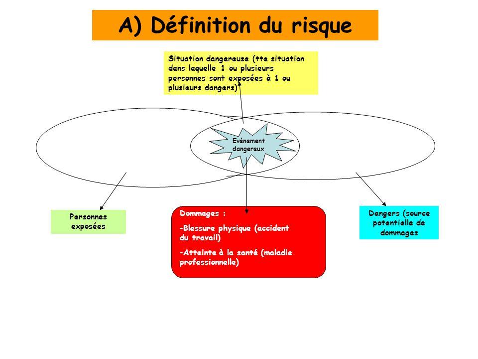 A) Définition du risque Dangers (source potentielle de dommages
