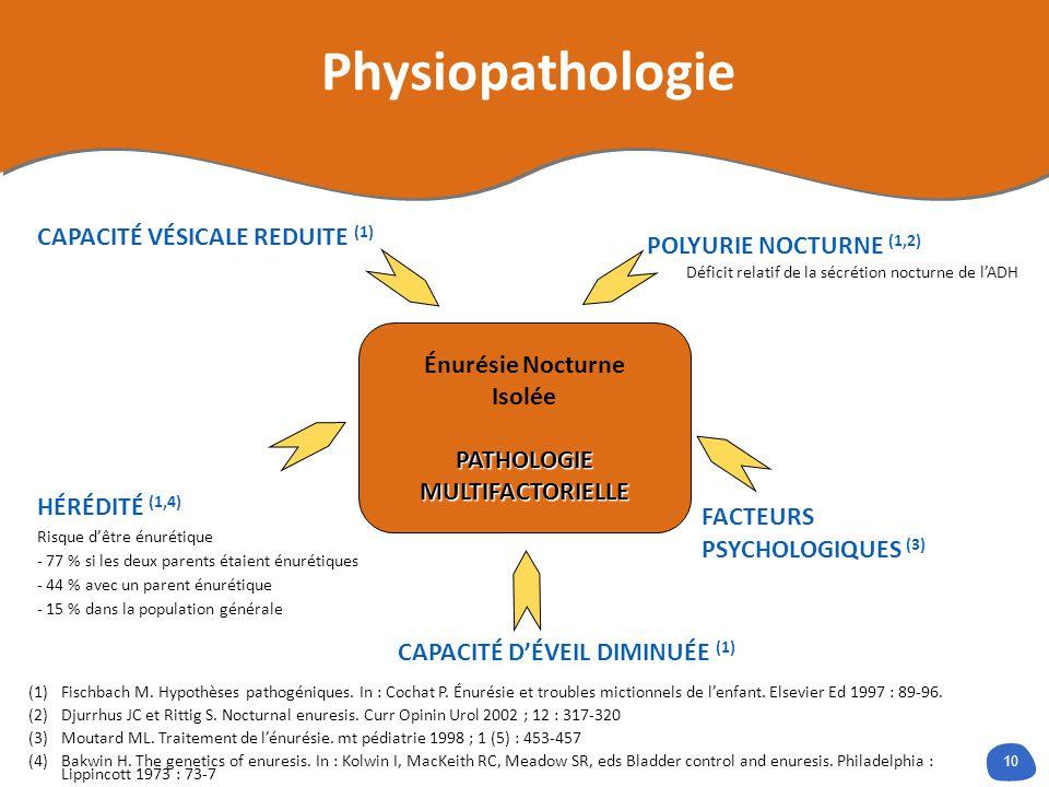 Physiopathologie CAPACITÉ VÉSICALE REDUITE (1) POLYURIE NOCTURNE (1,2)