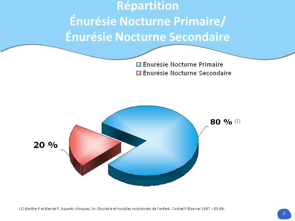 Répartition Énurésie Nocturne Primaire/ Énurésie Nocturne Secondaire
