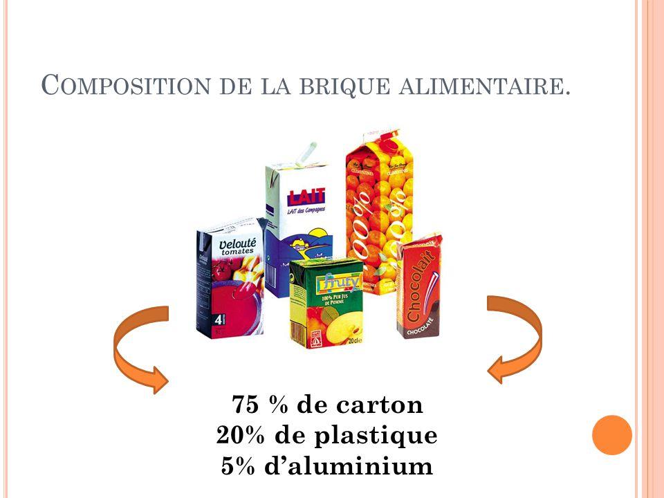 Composition de la brique alimentaire.