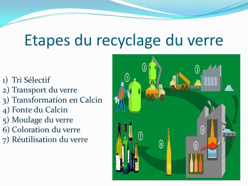 Etapes du recyclage du verre