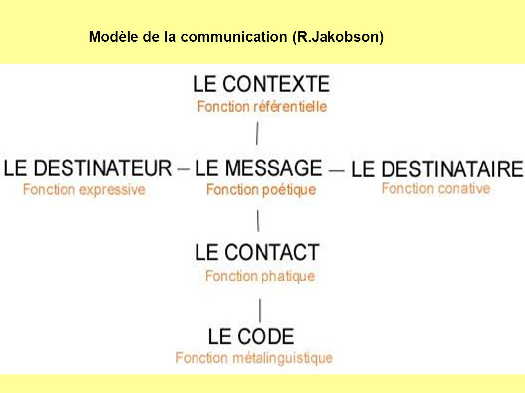 Modèle de la communication (R.Jakobson)