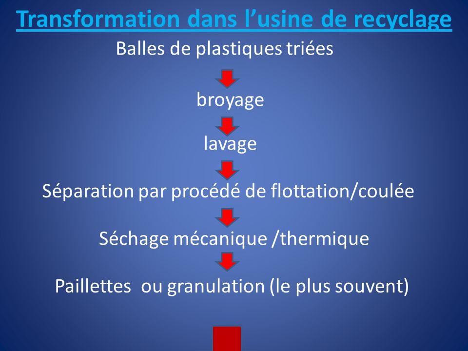 Transformation dans l'usine de recyclage