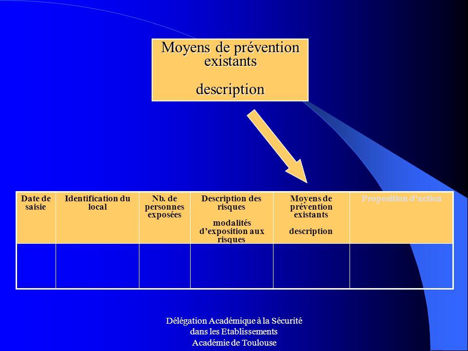 Moyens de prévention existants