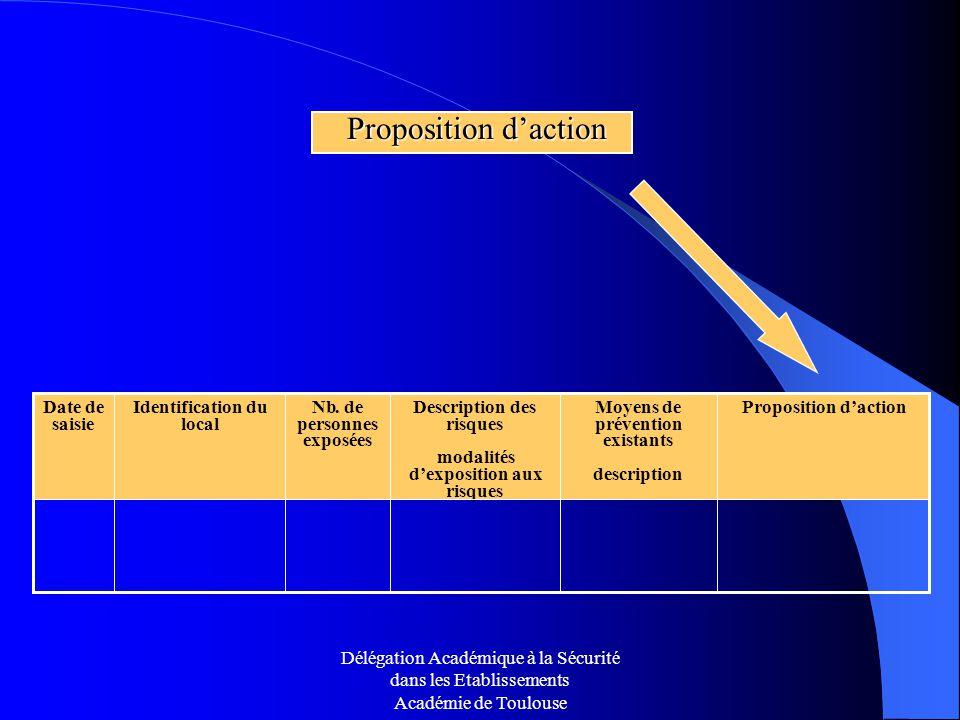 Proposition d'action Nb . de personnes exposées Moyens de prévention
