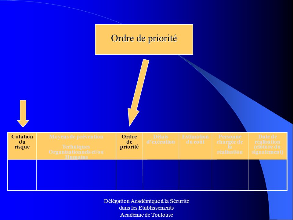 Ordre de priorité Ordre de priorité Date de réalisation (clôture du