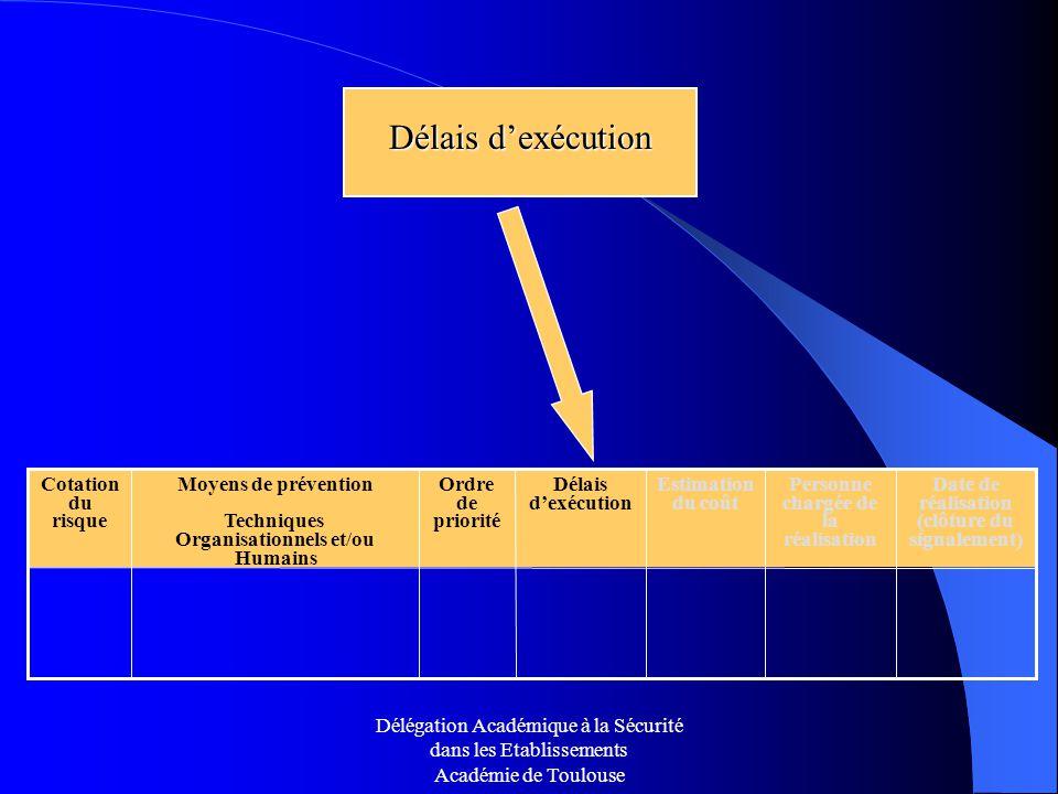 Délais d'exécution Ordre de priorité Date de réalisation (clôture du