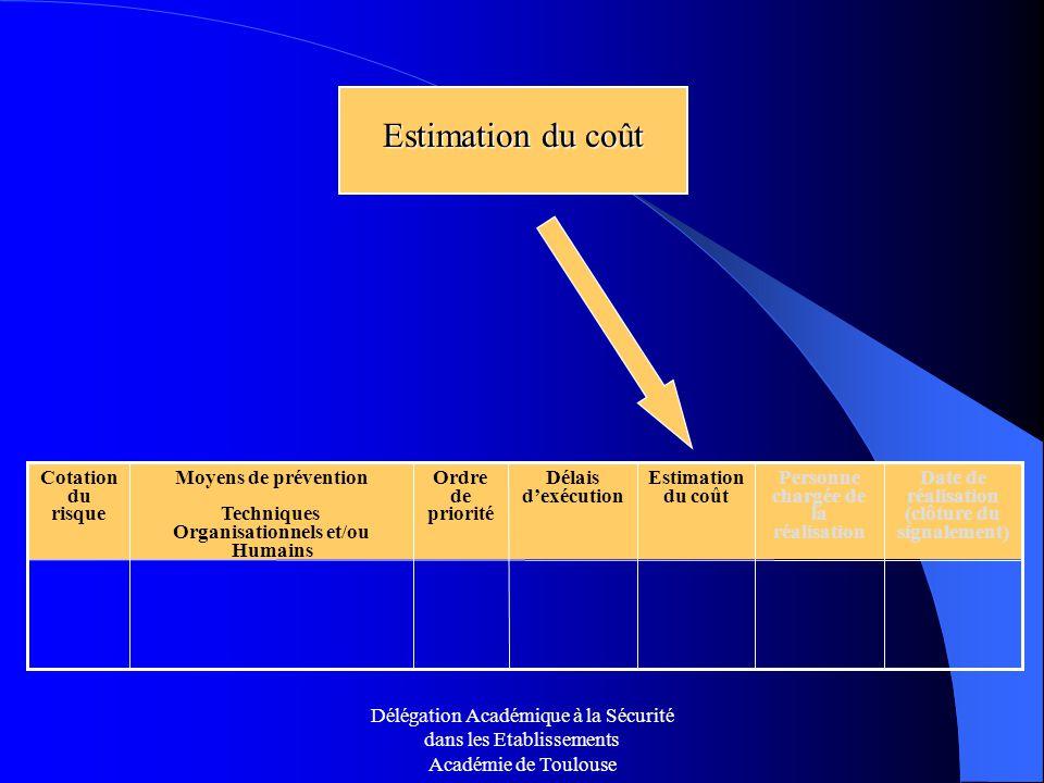 Estimation du coût Ordre de priorité Date de réalisation (clôture du