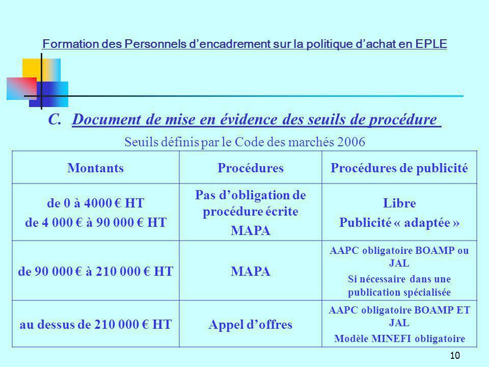 Document de mise en évidence des seuils de procédure