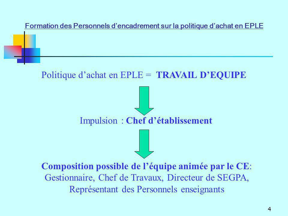 Politique d'achat en EPLE = TRAVAIL D'EQUIPE