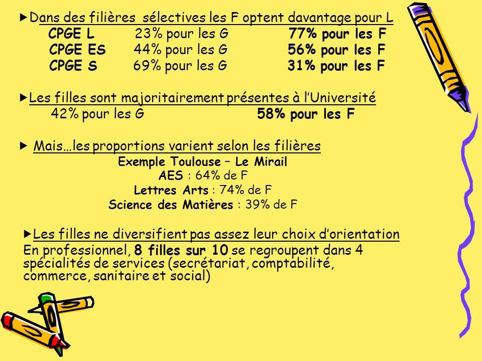 Exemple Toulouse – Le Mirail