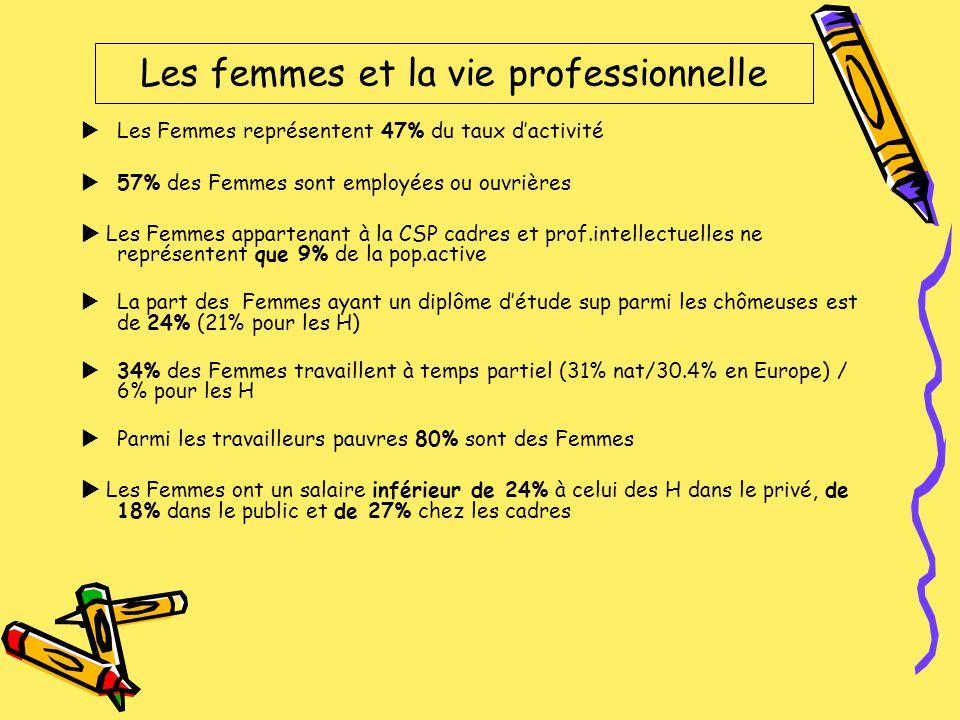 Les femmes et la vie professionnelle