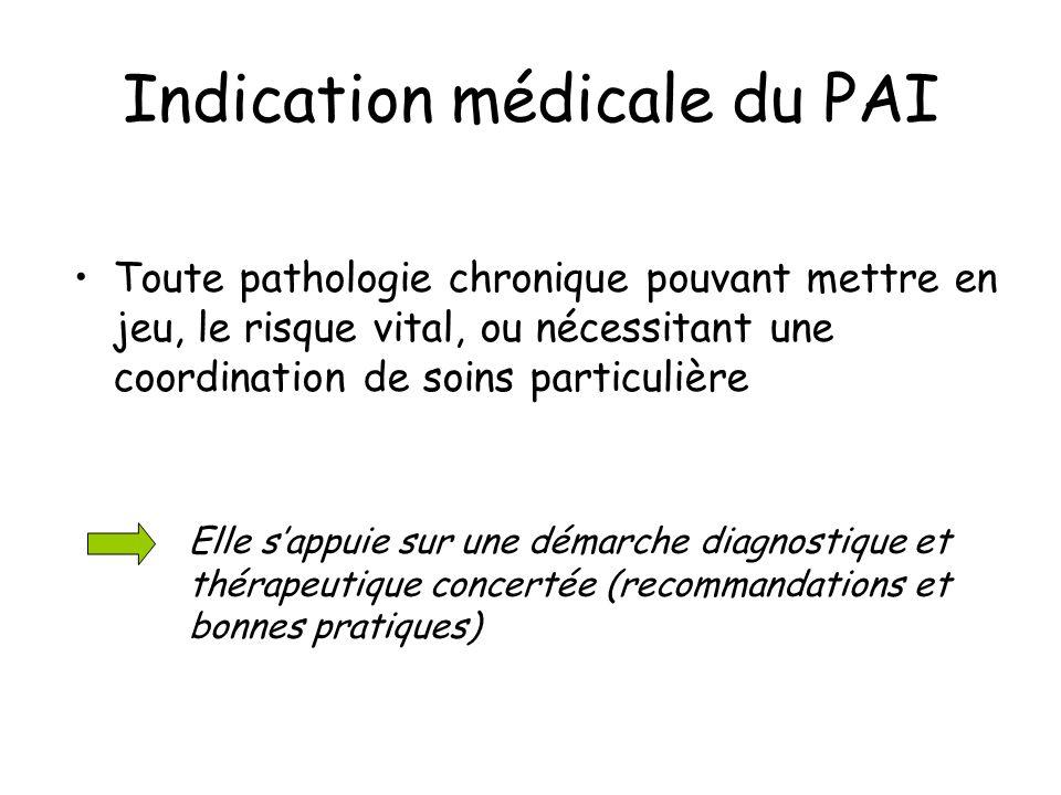 Indication médicale du PAI