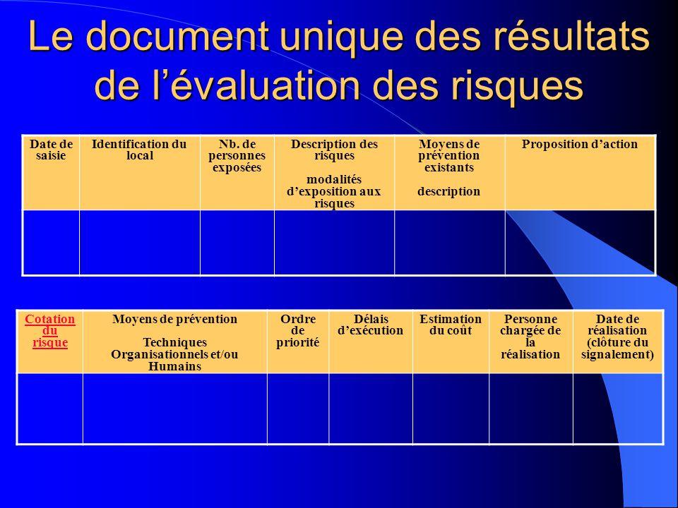 Le document unique des résultats de l'évaluation des risques