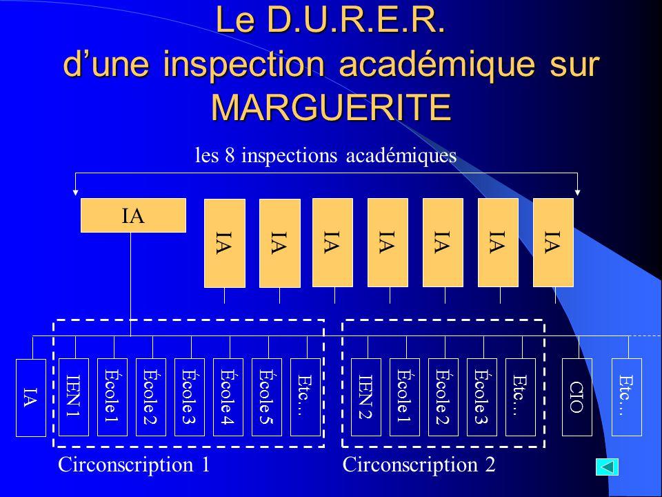 Le D.U.R.E.R. d'une inspection académique sur MARGUERITE