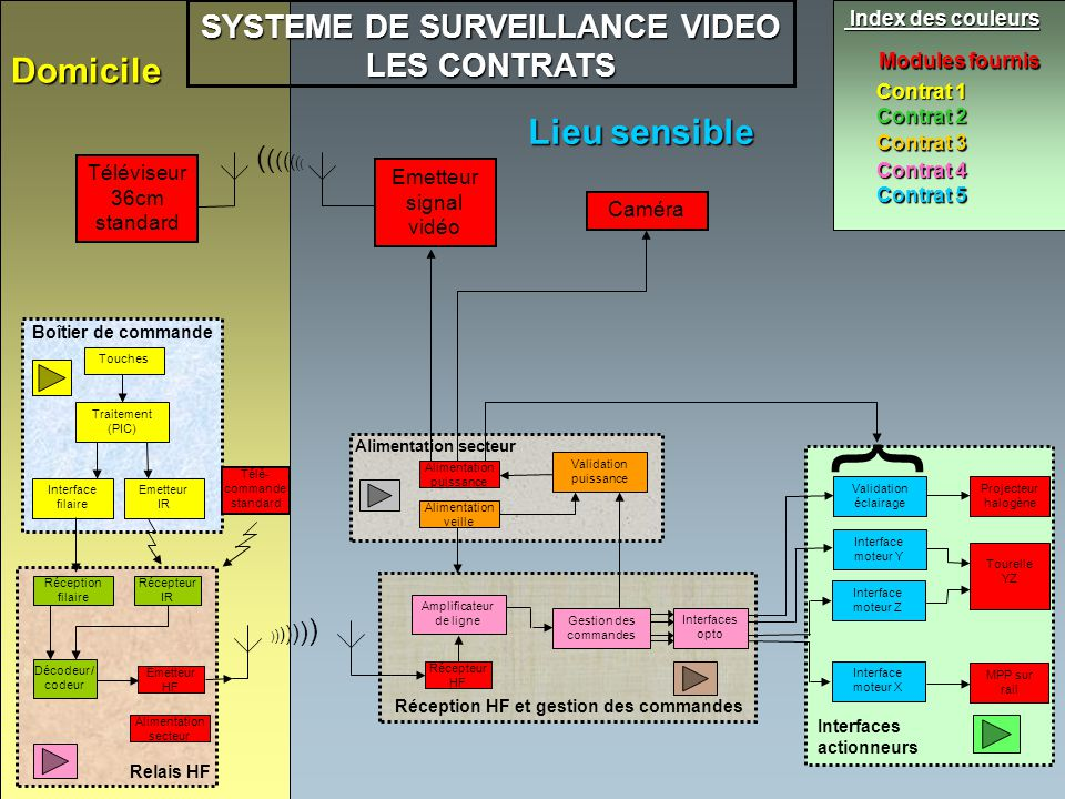 SYSTEME DE SURVEILLANCE VIDEO