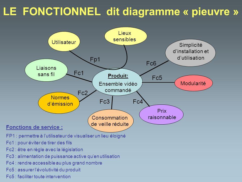 LE FONCTIONNEL dit diagramme « pieuvre »