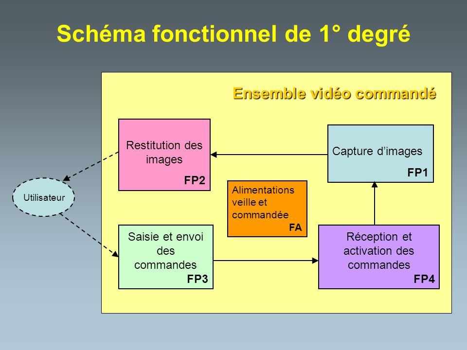 Schéma fonctionnel de 1° degré