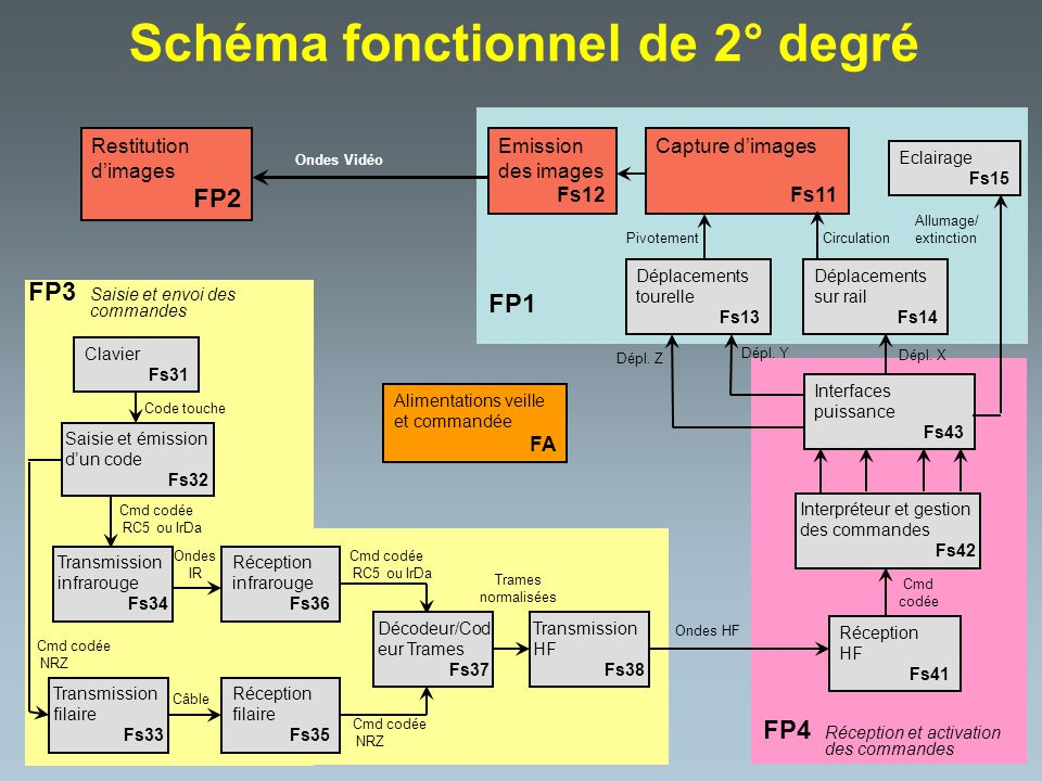 Schéma fonctionnel de 2° degré